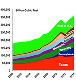 The Amazing Rise in U.S. Proven Natural Gas Reserves and Use